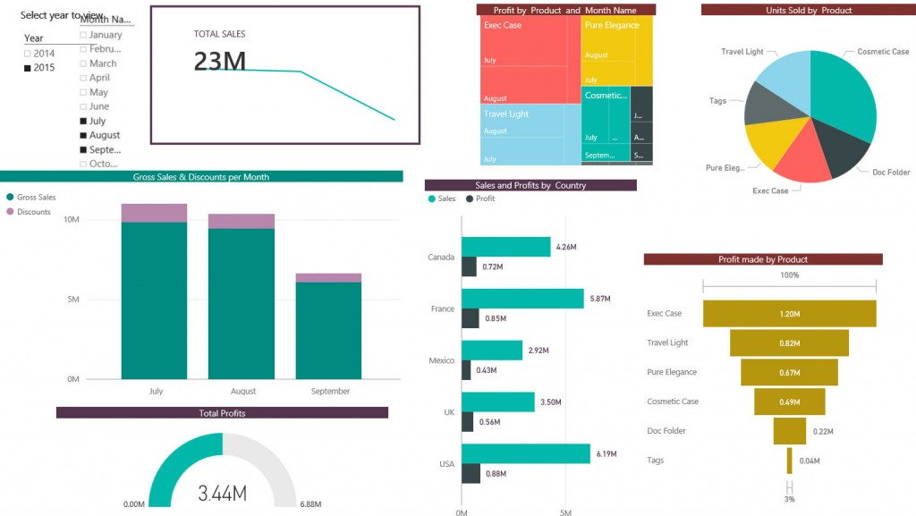 Sample Power BI dashboard